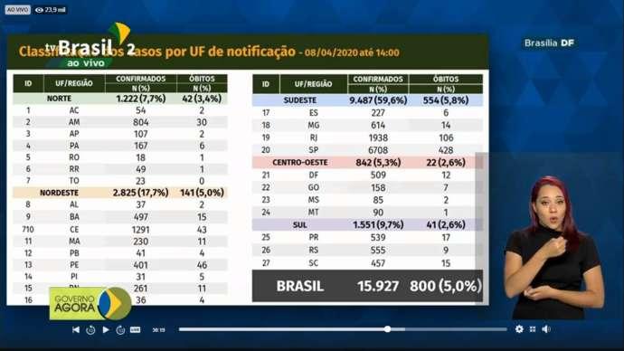 Brasil ocupa 14ª posição em ranking mundial de países com maior contaminação pelo COVID-19 com 15.927 casos e 800 mortes