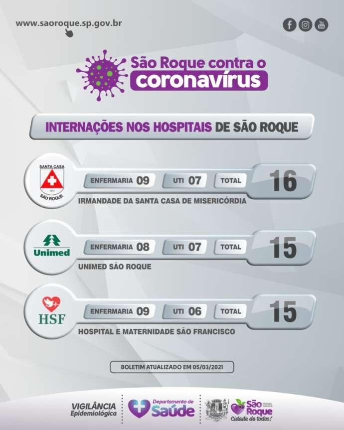 São Roque tem 46 pacientes internados por causa da Covid-19